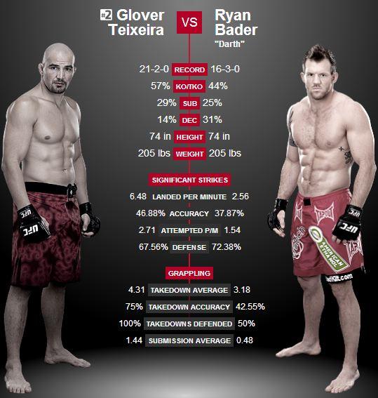 UFC fight mellan Teixeira och Bader