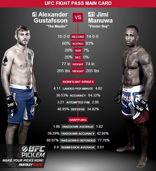 "UFC Alexander ""The Mauler"" Gustafsson - J. Manuwa"