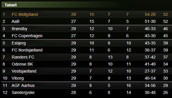 Superliga Fotboll under Valborgshelgen