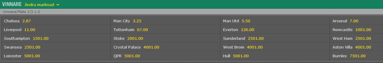 odds vinnare premier league