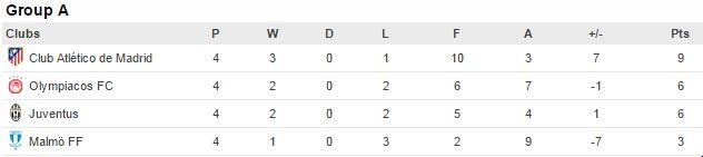 Champions League Grupp A tabellen