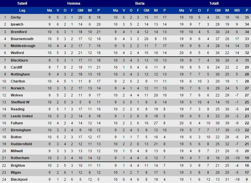The Championship tabellen 6 december 2014