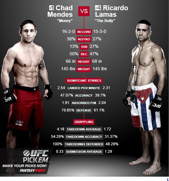 Chad Mendez vs Ricardo Lamas UFC Fight Night 63 Live Stream 4 april
