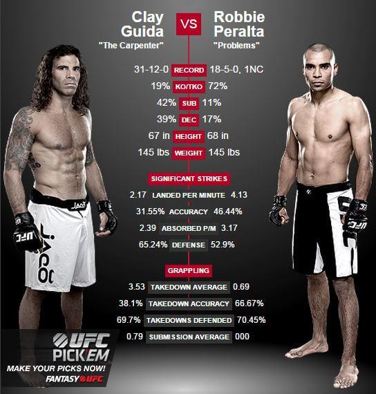 Clay Guida vs Robbie Peralta