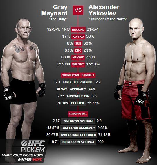 Gray Maynard vs Alexander Yakovlev