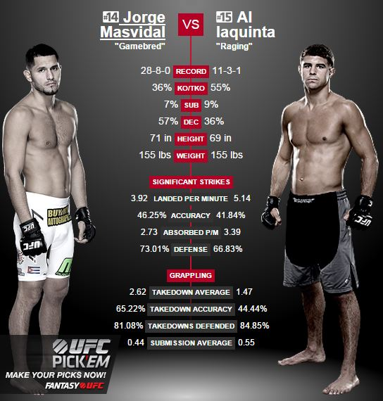 Jorge Masvidal vs Al Iaquinta