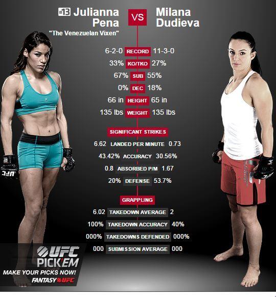 Julianna Pena vs Milana Dudieva