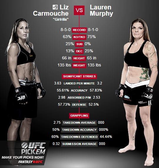 Liz Carmouche vs Lauren Murphy