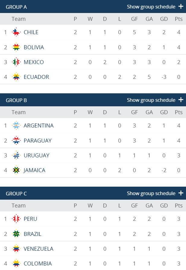 Copa America 2015 grupp A-C