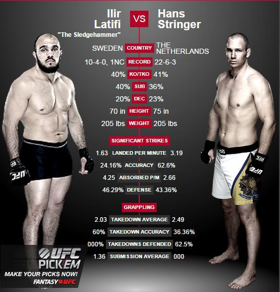 UFC Stream Ilir Latifi vs Hans String 18 juli 2015