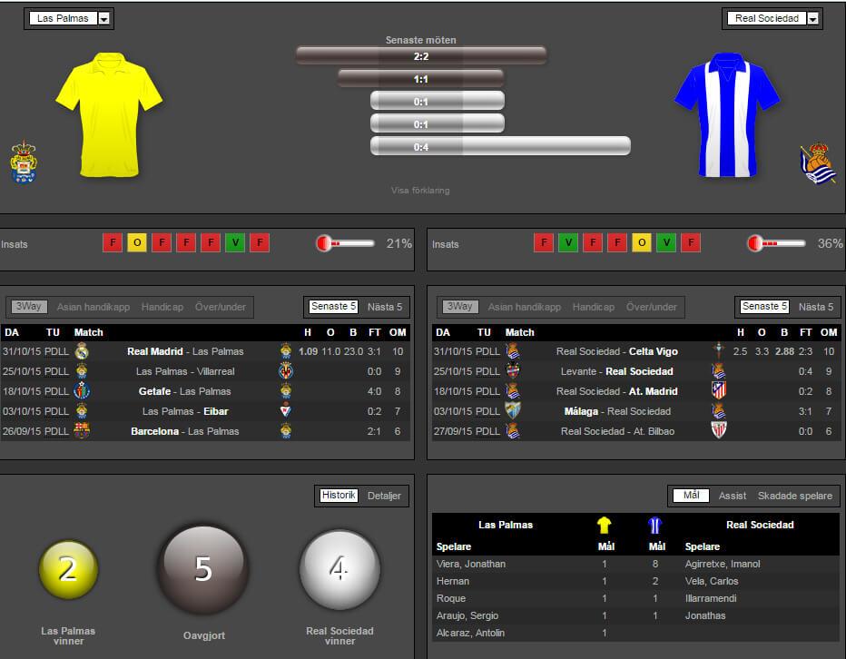 Las Palmas Real Sociedad