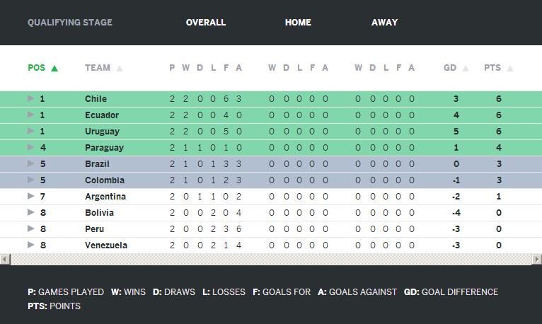 Argentina - Brasilien VM-kval