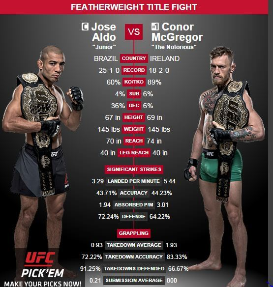 Jose Aldo vs Conor McGregor titelfight UFC 194