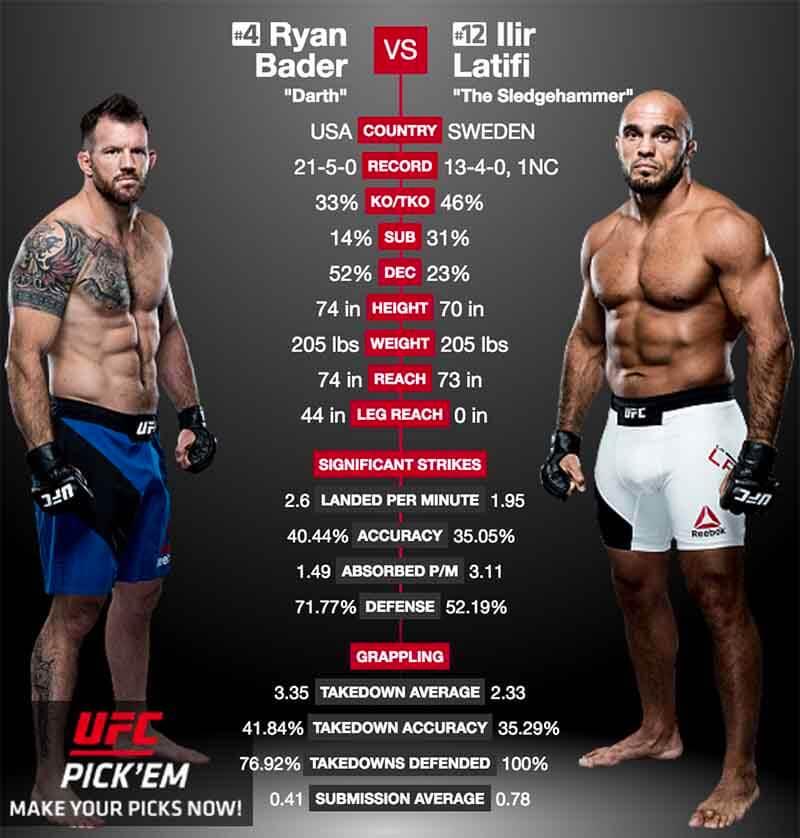 Ryan Bader vs Ilir Latifi