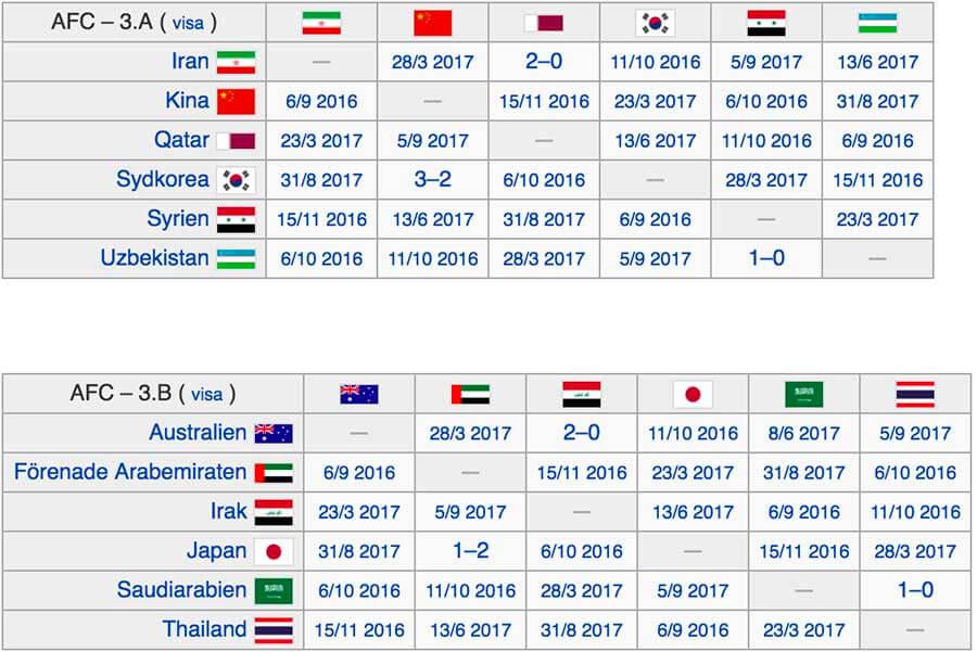 Spelschema VM-kval Asien