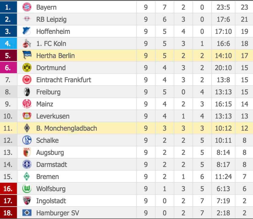 Dagens Speltips Hertha Berlin - Mönchengladbach
