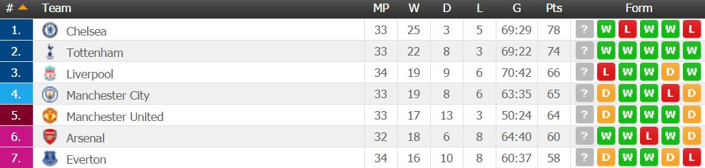 tabelltoppen premier league