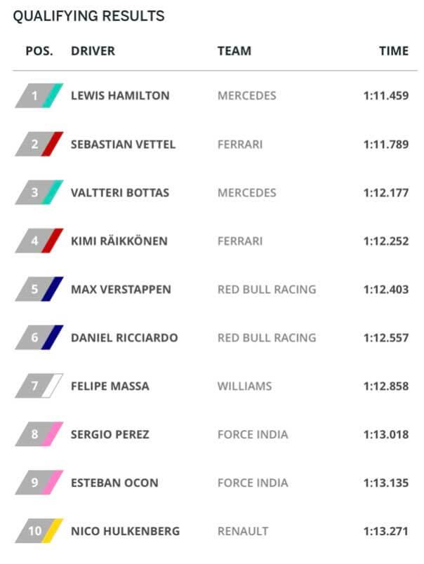 F1 Kanadas Grand Prix 2017