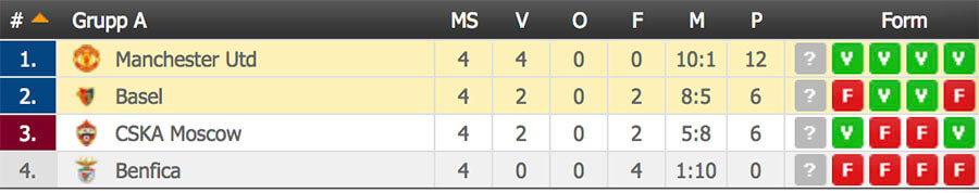 Speltips Basel - Manchester United