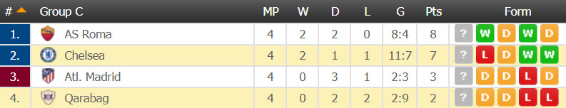 Grupp C champions League