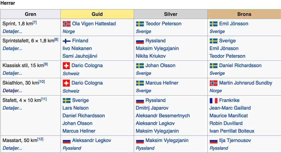 Speltips Vinter-OS 11/2 Längdskidor Herrar Skiathlon